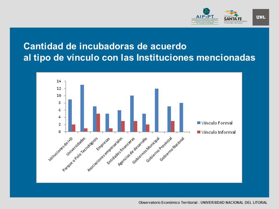 Cantidad de incubadoras de acuerdo al tipo de vínculo con las Instituciones mencionadas Observatorio Económico Territorial - UNIVERSIDAD NACIONAL DEL LITORAL