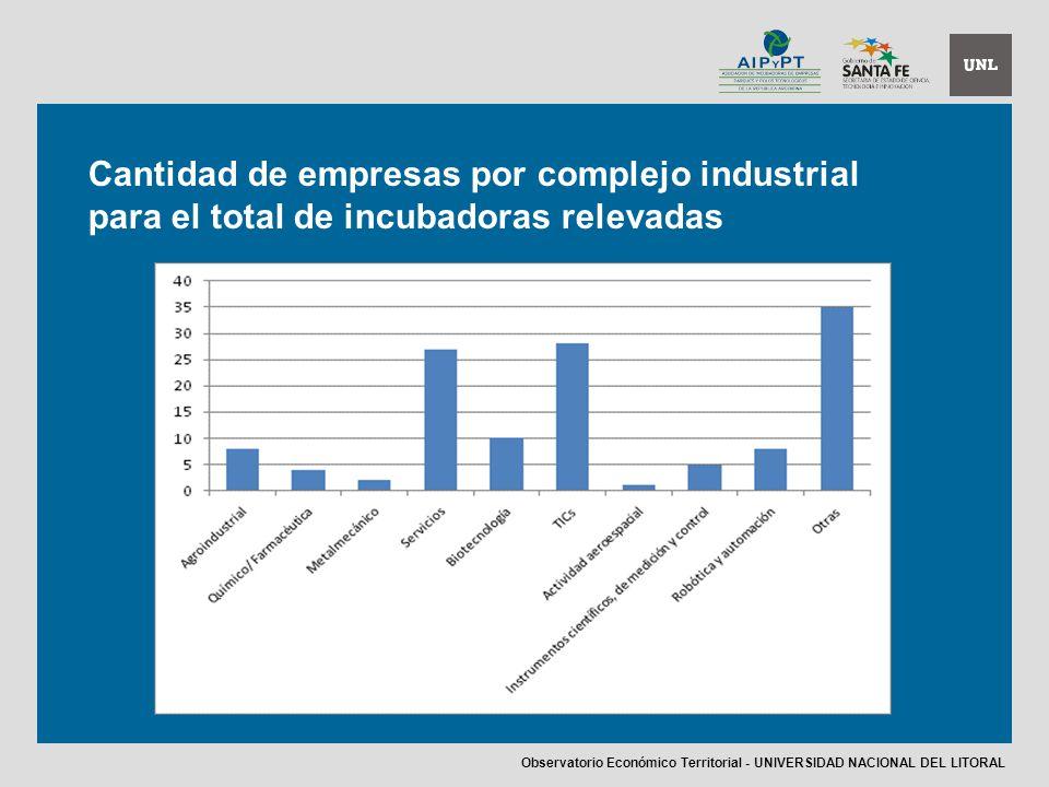 Cantidad de empresas por complejo industrial para el total de incubadoras relevadas Observatorio Económico Territorial - UNIVERSIDAD NACIONAL DEL LITORAL