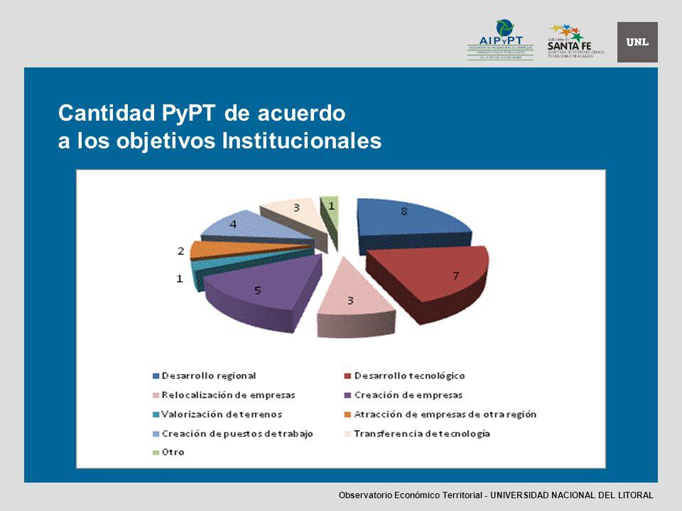 Cantidad PyPT de acuerdo a los objetivos Institucionales Observatorio Económico Territorial - UNIVERSIDAD NACIONAL DEL LITORAL