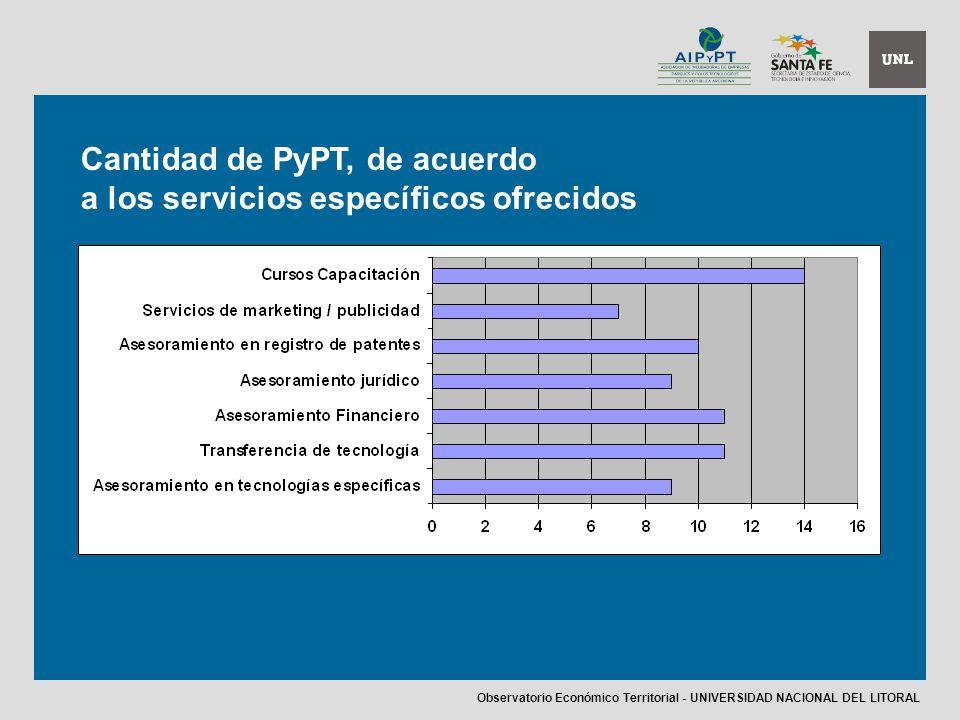 Cantidad de PyPT, de acuerdo a los servicios específicos ofrecidos Observatorio Económico Territorial - UNIVERSIDAD NACIONAL DEL LITORAL