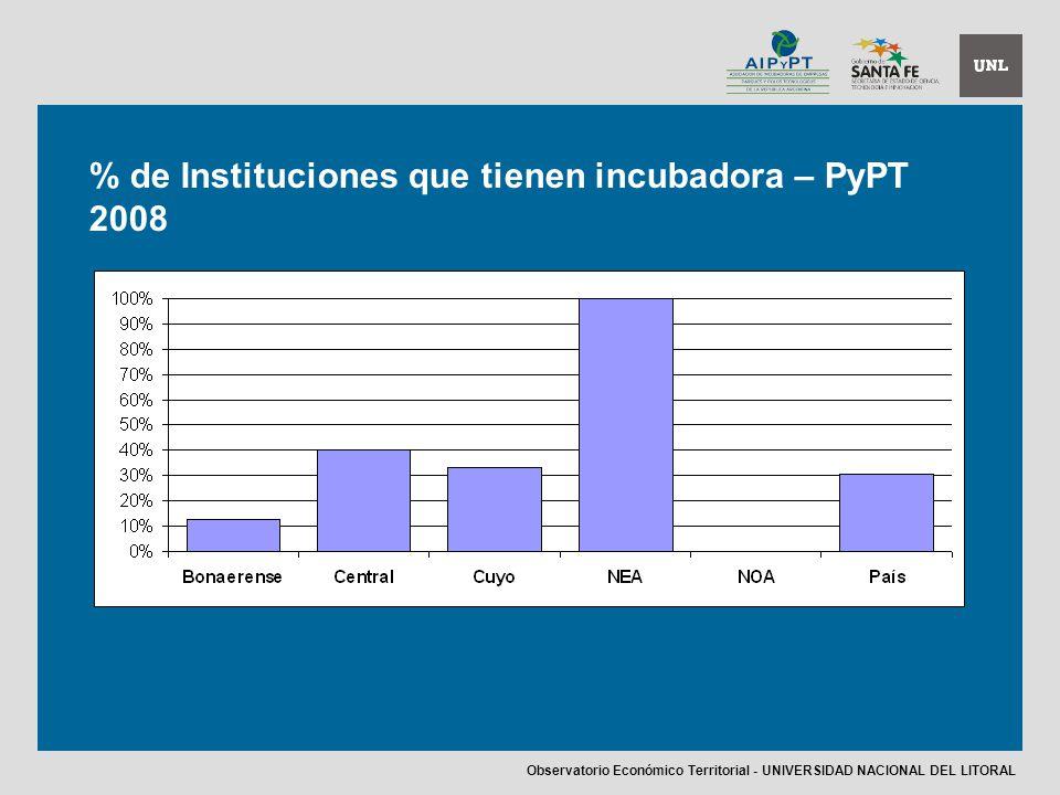 % de Instituciones que tienen incubadora – PyPT 2008 Observatorio Económico Territorial - UNIVERSIDAD NACIONAL DEL LITORAL