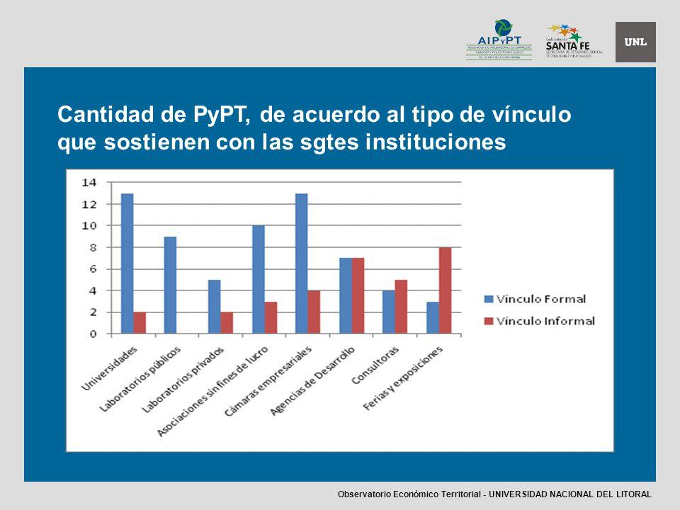 Cantidad de PyPT, de acuerdo al tipo de vínculo que sostienen con las sgtes instituciones Observatorio Económico Territorial - UNIVERSIDAD NACIONAL DEL LITORAL
