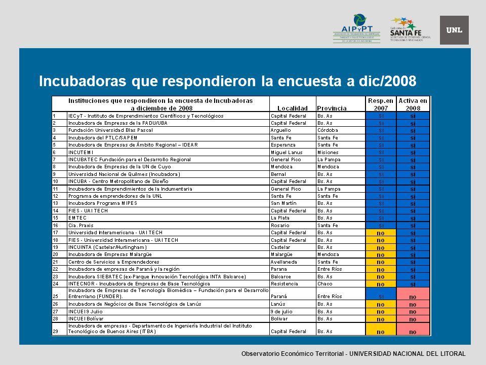 Incubadoras que respondieron la encuesta a dic/2008 Observatorio Económico Territorial - UNIVERSIDAD NACIONAL DEL LITORAL