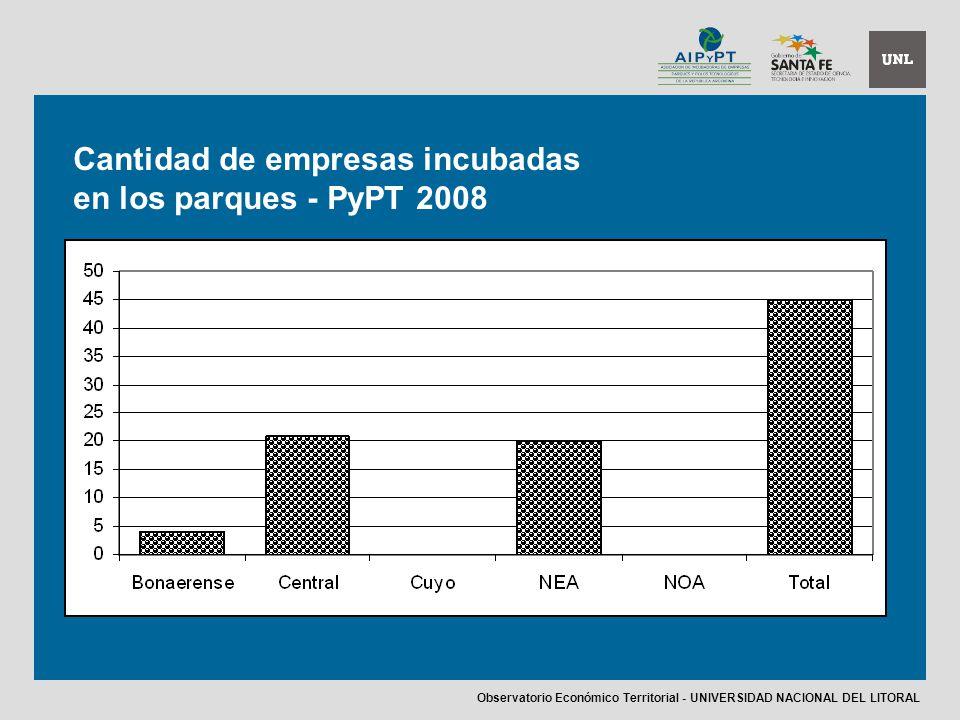 Cantidad de empresas incubadas en los parques - PyPT 2008 Observatorio Económico Territorial - UNIVERSIDAD NACIONAL DEL LITORAL