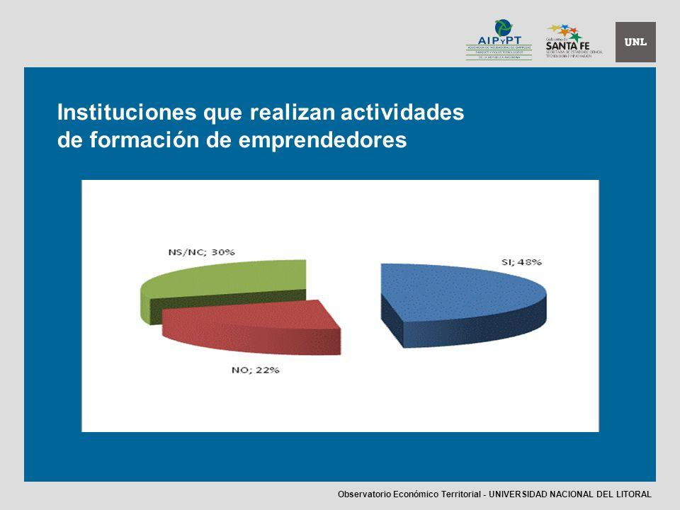 Instituciones que realizan actividades de formación de emprendedores Observatorio Económico Territorial - UNIVERSIDAD NACIONAL DEL LITORAL