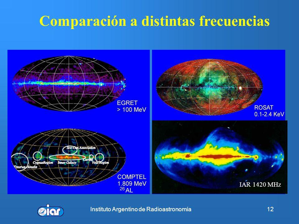 Instituto Argentino de Radioastronomía11 2 MHz < υ < 800 GHz (0.375mm < λ < 150m)
