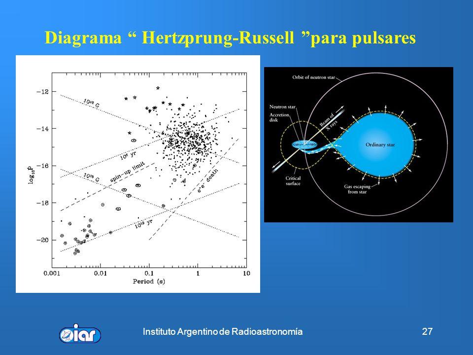 Instituto Argentino de Radioastronomía26 Edades, campos magnéticos, índice de frenado Si n=3 => n=2.515 0.05 (Cangrejo) n=2.8±0.2 (PSR 1509-58) n=2.01