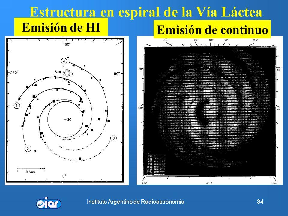 Instituto Argentino de Radioastronomía33 Campo de velocidades del HI...Materia Obscura