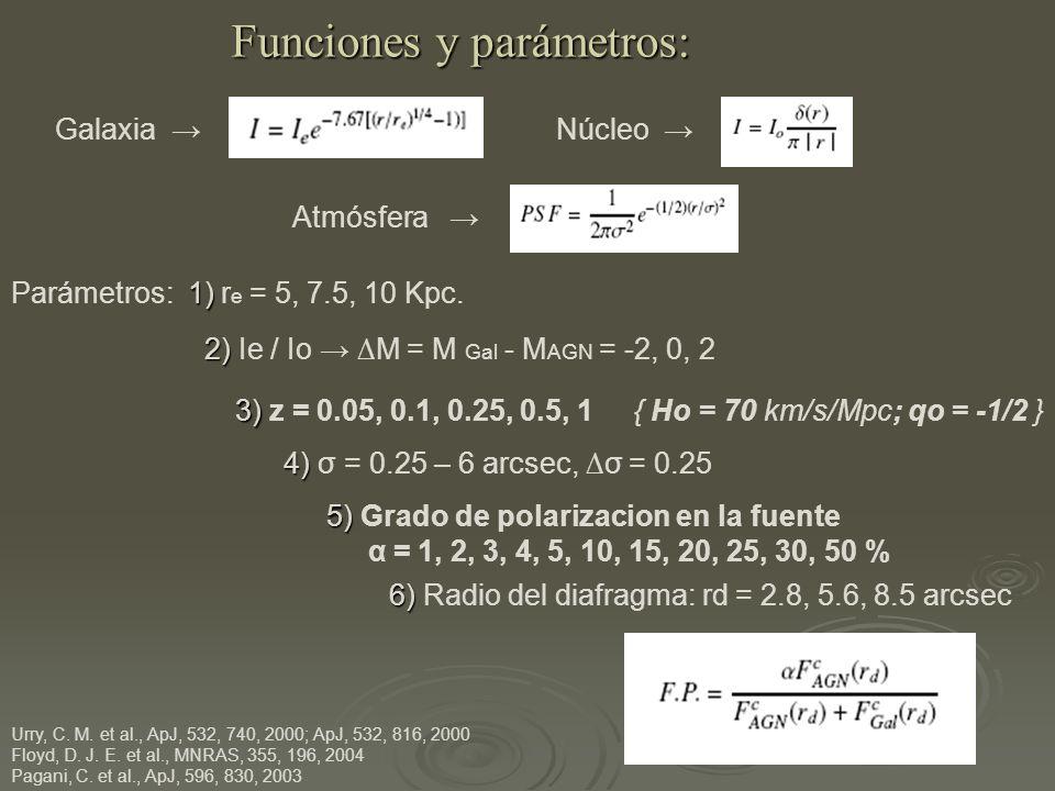 Funciones y parámetros: Galaxia Núcleo Atmósfera 1) Parámetros: 1) r e = 5, 7.5, 10 Kpc.