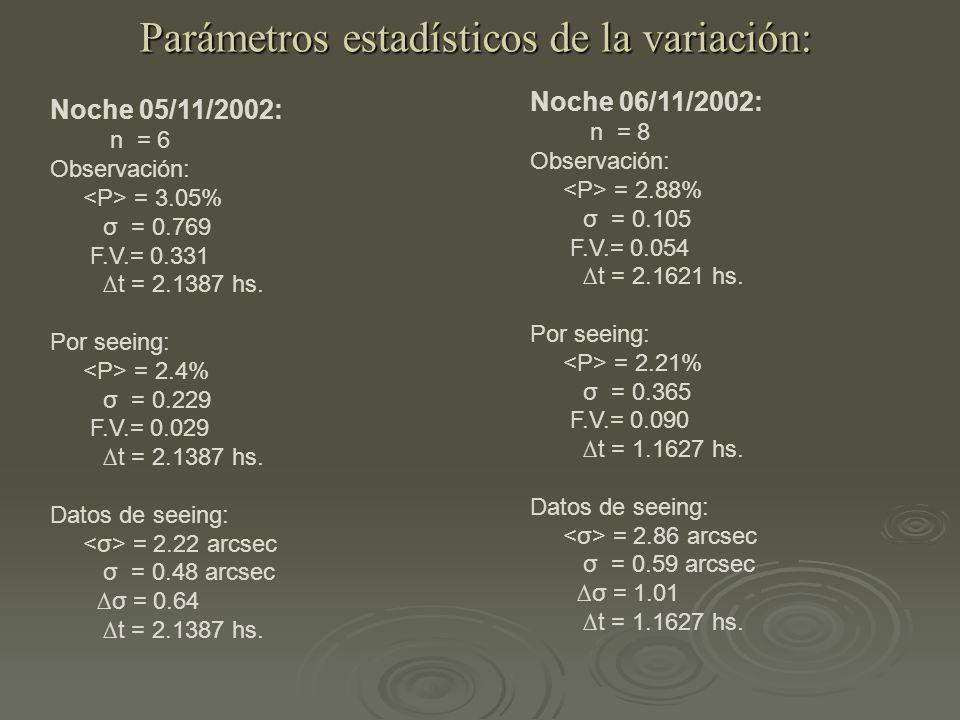 Parámetros estadísticos de la variación: Noche 05/11/2002: n = 6 Observación: = 3.05% σ = 0.769 F.V.= 0.331 t = 2.1387 hs.