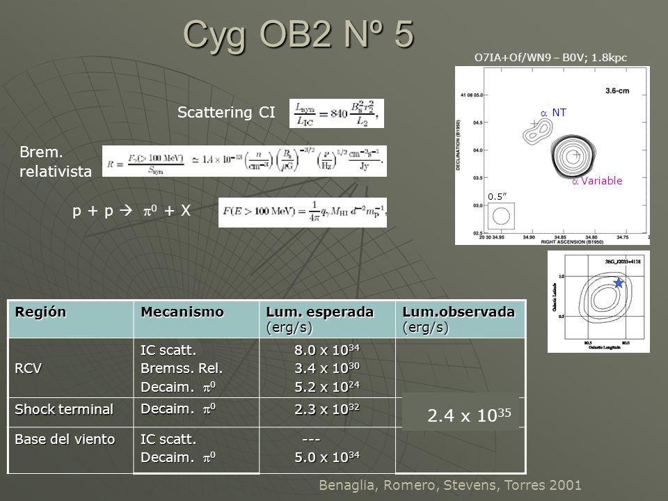 Cyg OB2 Nº 5 O7IA+Of/WN9 – B0V; 1.8kpcRegiónMecanismo Lum. esperada (erg/s) Lum.observada (erg/s) RCV IC scatt. Bremss. Rel. Decaim. 0 8.0 x 10 34 3.4