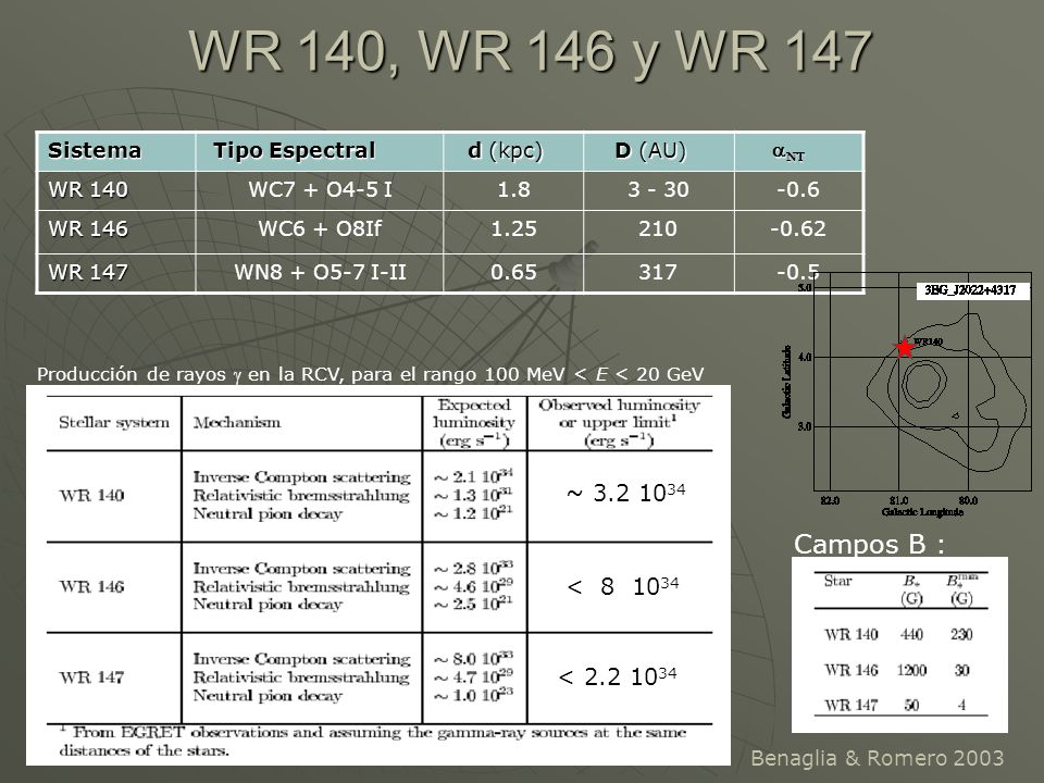 WR 140, WR 146 y WR 147 Sistema Tipo Espectral Tipo Espectral d (kpc) d (kpc) D (AU) D (AU) WR 140 WC7 + O4-5 I1.83 - 30-0.6 WR 146 WC6 + O8If1.25210-
