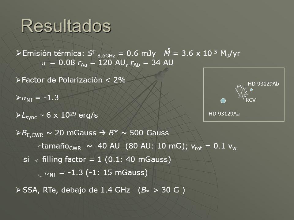 Emisión térmica: S T 8.6GHz = 0.6 mJy M = 3.6 x 10 -5 M 0 /yr = 0.08 r Aa = 120 AU, r Ab = 34 AU Factor de Polarización < 2% NT = -1.3 L sync 6 x 10 2