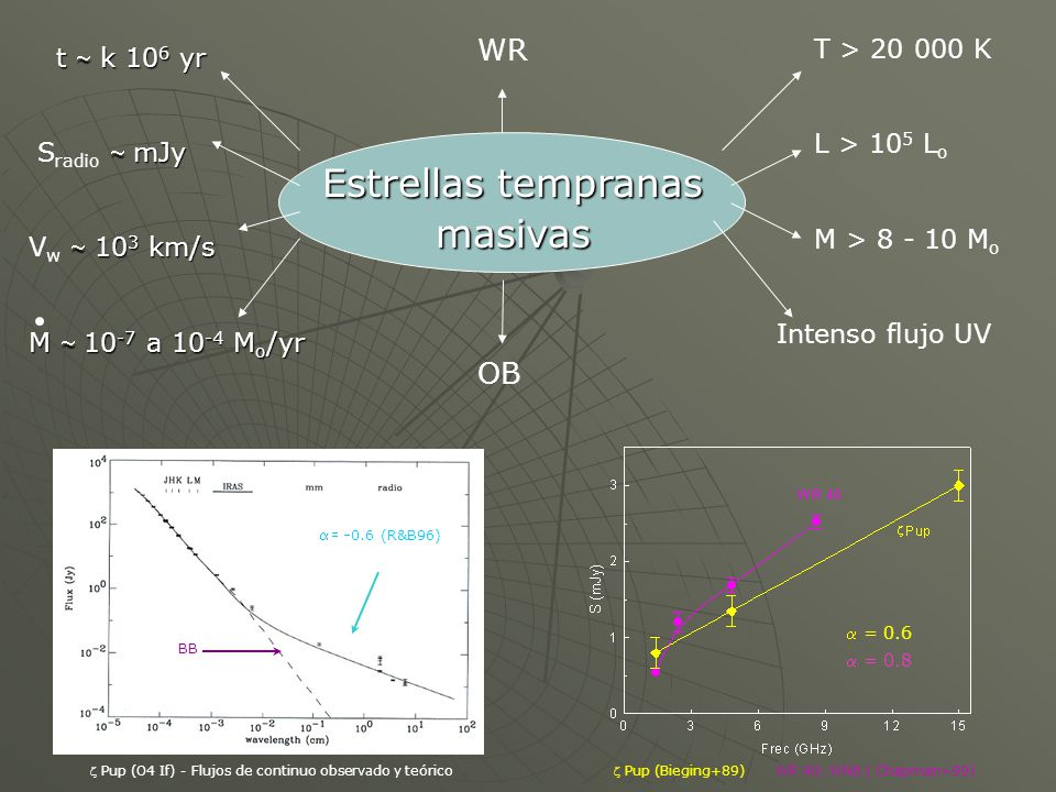 dM : M dt e h p gas ionizado flujo uniforme y esf.