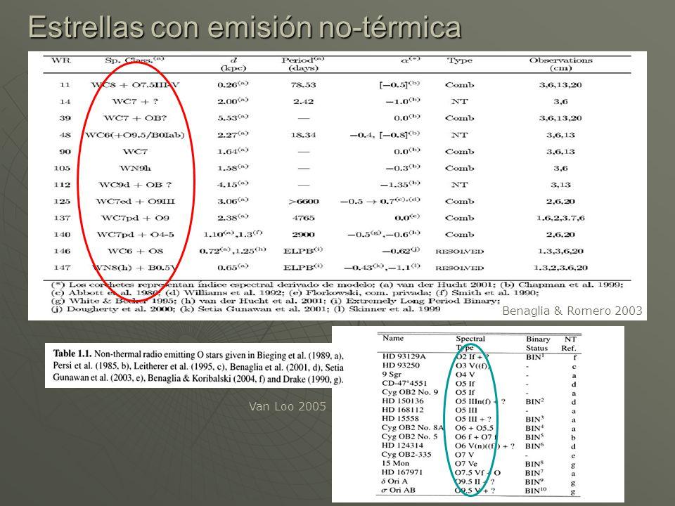 WR 140, WR 146 y WR 147 Sistema Tipo Espectral Tipo Espectral d (kpc) d (kpc) D (AU) D (AU) WR 140 WC7 + O4-5 I1.83 - 30-0.6 WR 146 WC6 + O8If1.25210-0.62 WR 147 WN8 + O5-7 I-II0.65317-0.5 Benaglia & Romero 2003 Producción de rayos en la RCV, para el rango 100 MeV < E < 20 GeV Campos B : ~ 3.2 10 34 < 8 10 34 < 2.2 10 34