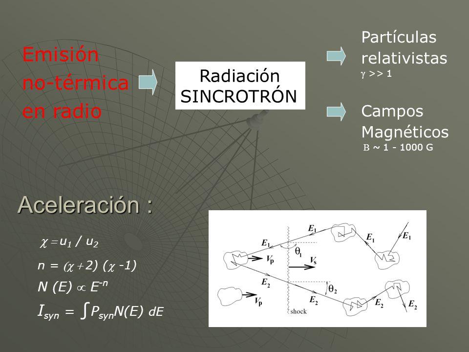 Emisión no-térmica en radio Partículas relativistas >> 1 Campos Magnéticos ~ 1 - 1000 G Radiación SINCROTRÓN Aceleración : u 1 / u 2 n = 2) ( -1) N (E