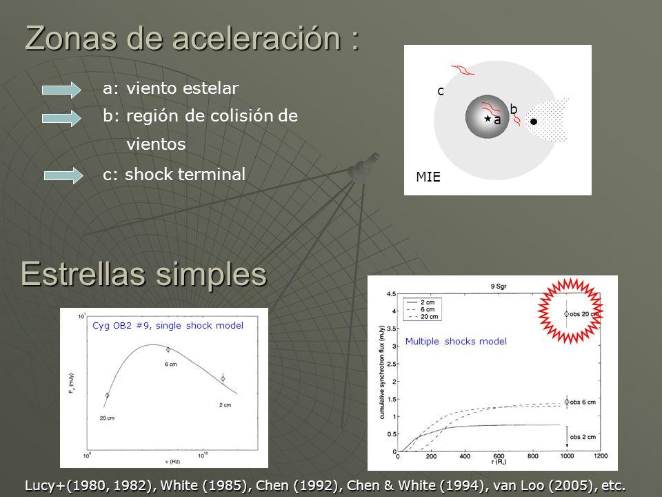 Distancia a la región de colisión de vientos (RCV): Distancia a la región de colisión de vientos (RCV): D D 1/2 M 2 v w2 D D 1/2 M 2 v w2 (1+ 2 ) (1+ 2 ) M 1 v w1 (1+ 2 ) (1+ 2 ) M 1 v w1 Campo magnético en la RCV: Campo magnético en la RCV: B (r) ~ B * v rot /v w R * B (r) ~ B * v rot /v w R * /r Tamaño de la RCV: l = D Tamaño de la RCV: l = D Energía máxima de los electrones: Energía máxima de los electrones: E max = E max (v w, D, B cwr, L 2 ) E max = E max (v w, D, B cwr, L 2 ) Campo de equipartición en RCV: Campo de equipartición en RCV: B eq = B eq [ l, S(),,...