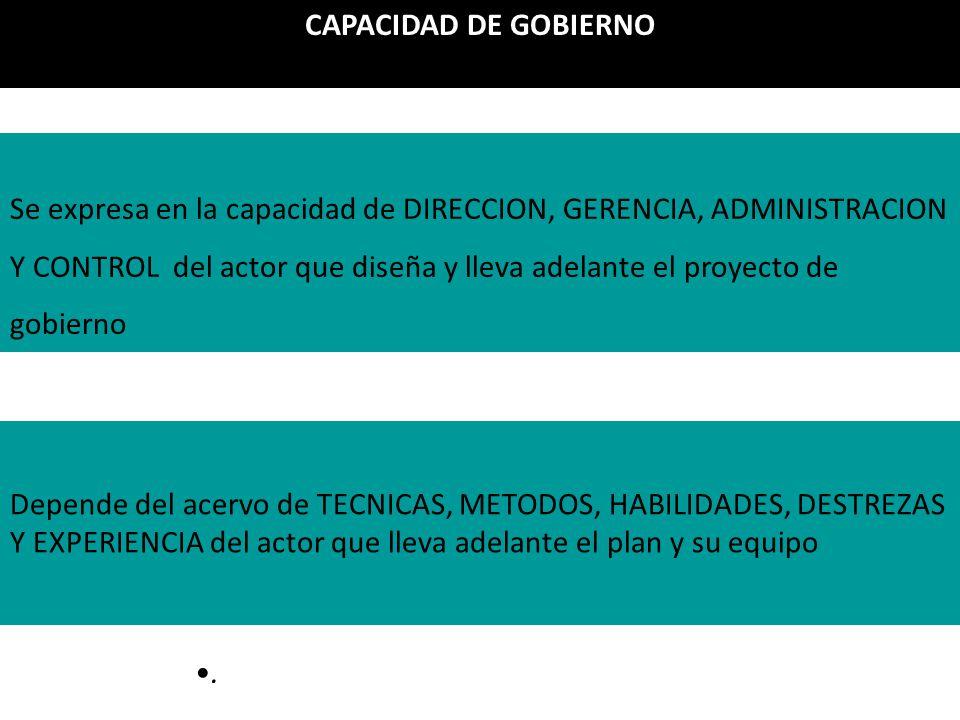 . CAPACIDAD DE GOBIERNO Se expresa en la capacidad de DIRECCION, GERENCIA, ADMINISTRACION Y CONTROL del actor que diseña y lleva adelante el proyecto de gobierno Depende del acervo de TECNICAS, METODOS, HABILIDADES, DESTREZAS Y EXPERIENCIA del actor que lleva adelante el plan y su equipo