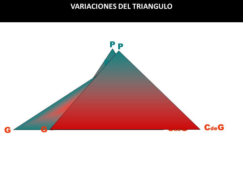 Análisis de Gobernabilidad P GC de G P G P G VARIACIONES DEL TRIANGULO