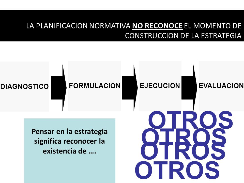 LA PLANIFICACION NORMATIVA NO RECONOCE EL MOMENTO DE CONSTRUCCION DE LA ESTRATEGIA FORMULACIONEJECUCIONEVALUACION DIAGNOSTICO OTROS Pensar en la estrategia significa reconocer la existencia de ….