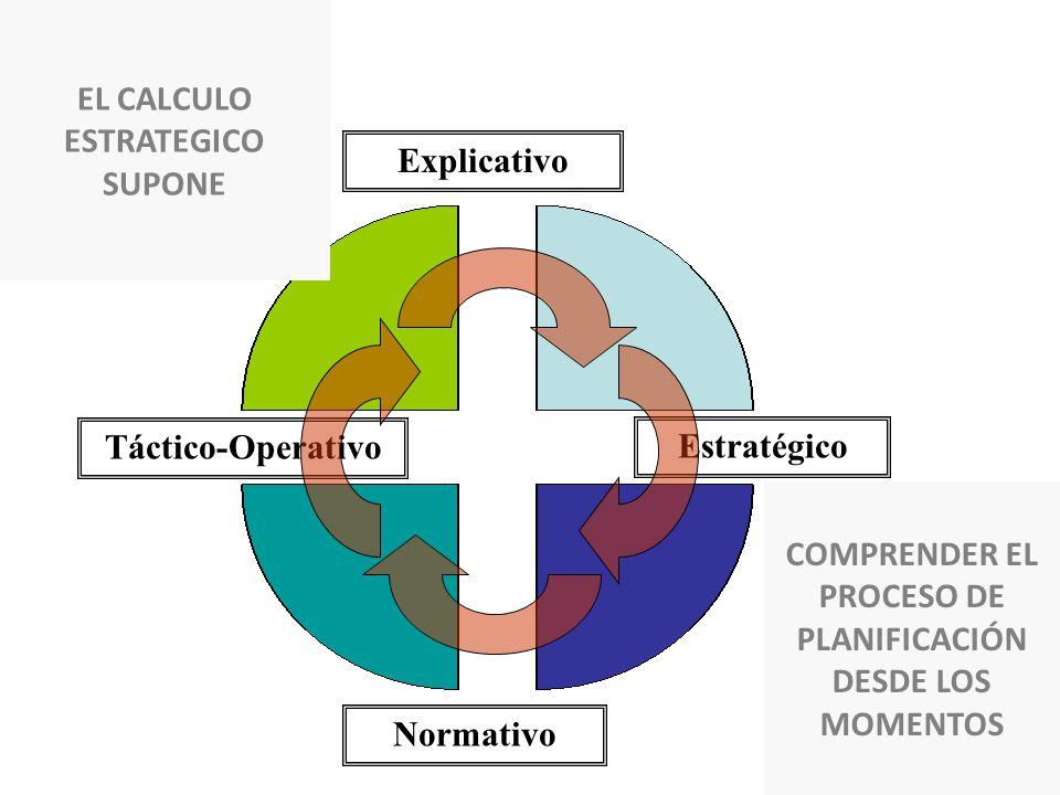 Estratégico Normativo Explicativo Táctico-Operativo EL CALCULO ESTRATEGICO SUPONE COMPRENDER EL PROCESO DE PLANIFICACIÓN DESDE LOS MOMENTOS
