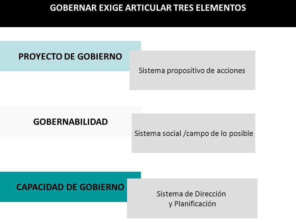 PROYECTO DE GOBIERNO GOBERNABILIDAD CAPACIDAD DE GOBIERNO Sistema propositivo de acciones Sistema social /campo de lo posible Sistema de Dirección y Planificación GOBERNAR EXIGE ARTICULAR TRES ELEMENTOS