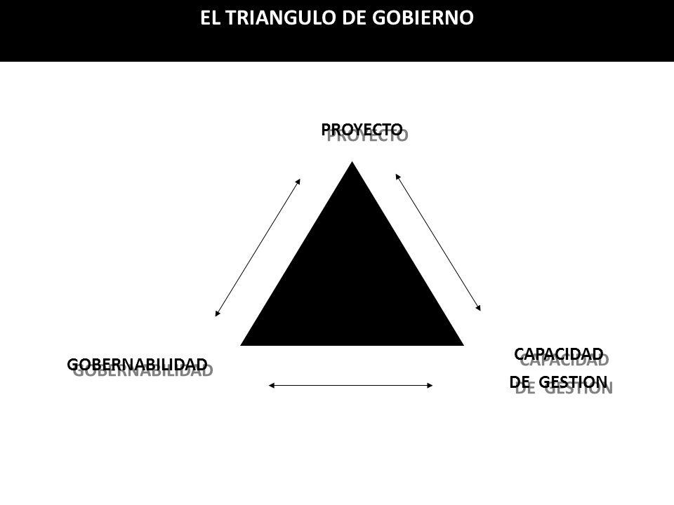 PROYECTO GOBERNABILIDAD CAPACIDAD DE GESTION CAPACIDAD DE GESTION EL TRIANGULO DE GOBIERNO