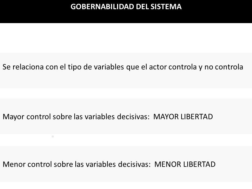 . GOBERNABILIDAD DEL SISTEMA Se relaciona con el tipo de variables que el actor controla y no controla Mayor control sobre las variables decisivas: MA