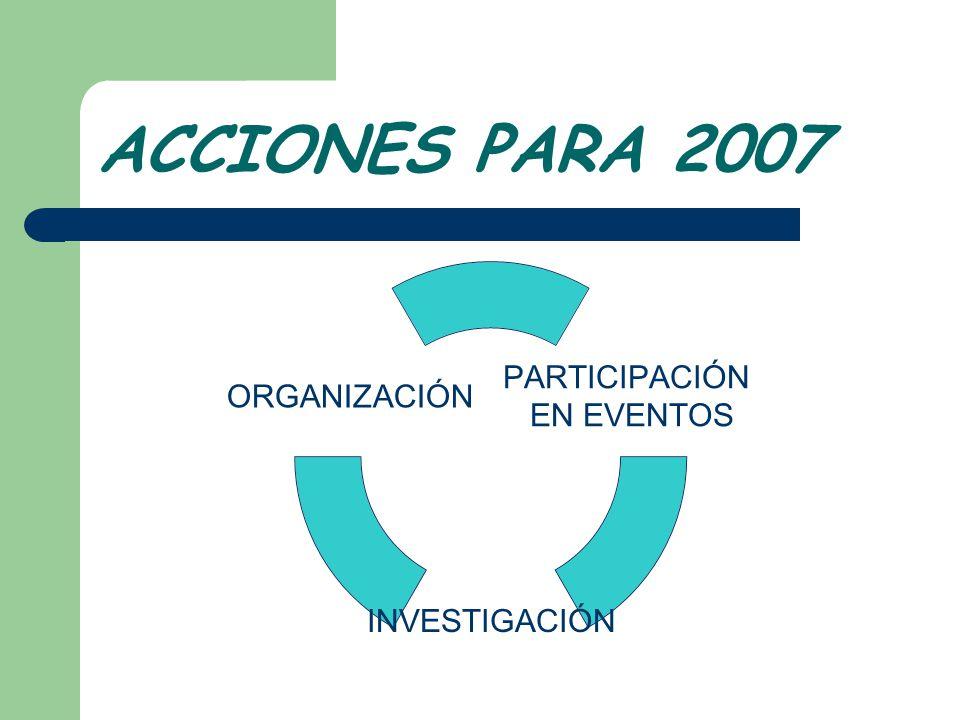 ACCIONES PARA 2007 PARTICIPACIÓN EN EVENTOS INVESTIGACIÓN ORGANIZACIÓN