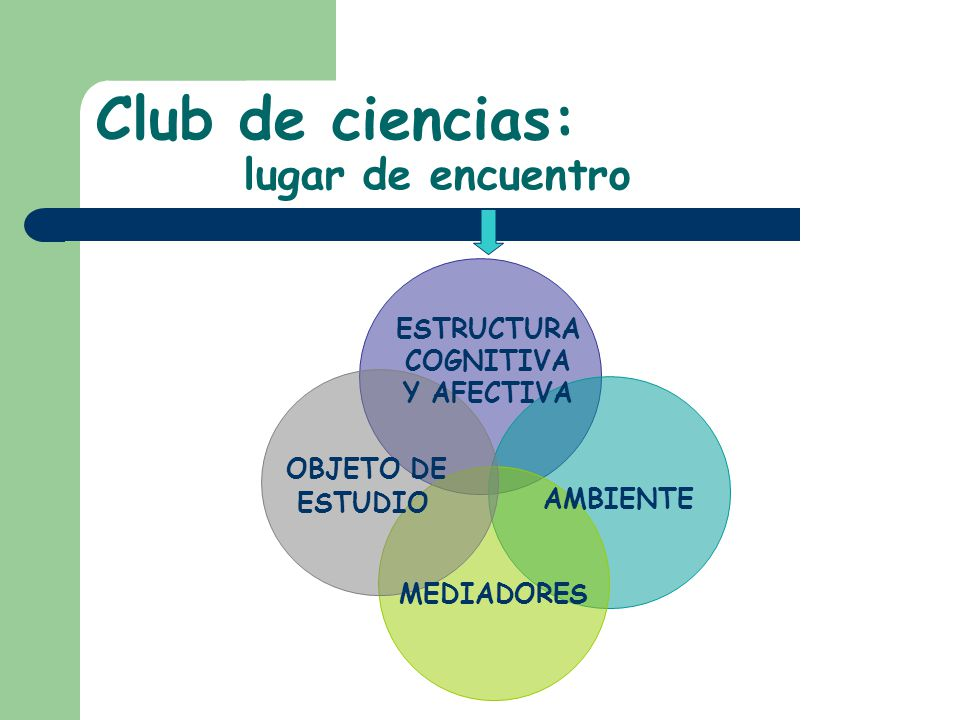Club de ciencias: lugar de encuentro ESTRUCTURA COGNITIVA Y AFECTIVA OBJETO DE ESTUDIO AMBIENTE MEDIADORES