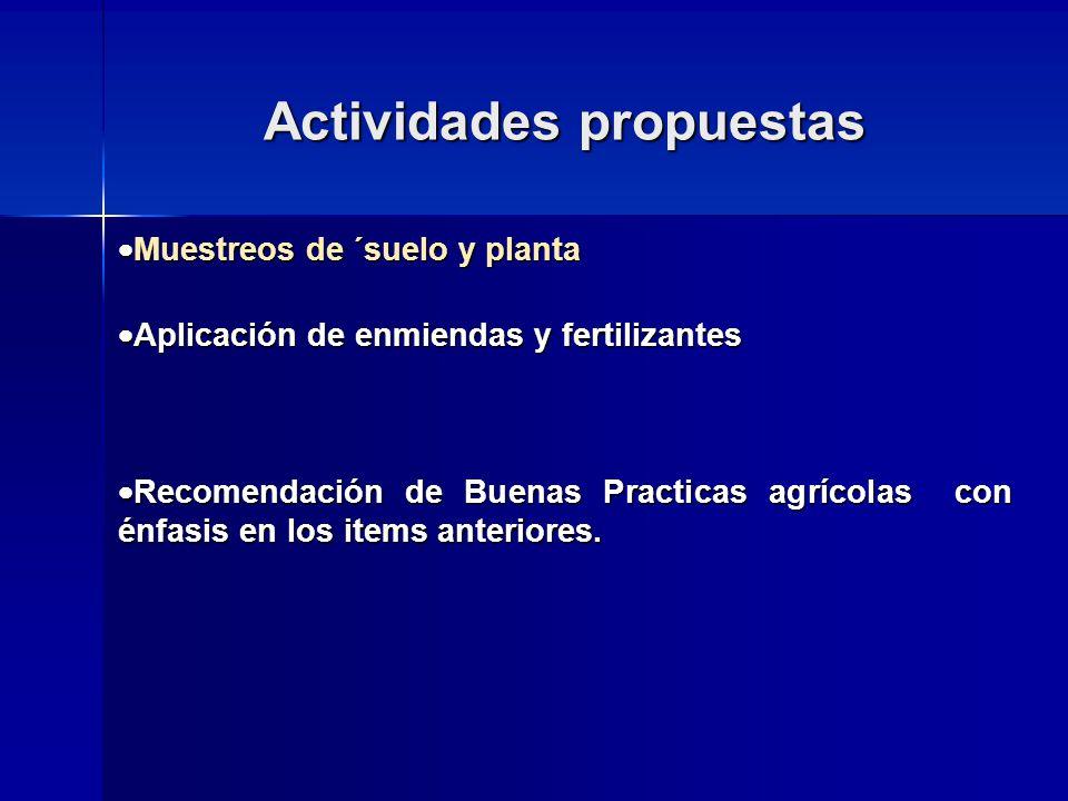 Actividades propuestas Muestreos de ´suelo y planta Muestreos de ´suelo y planta Aplicación de enmiendas y fertilizantes Aplicación de enmiendas y fertilizantes Recomendación de Buenas Practicas agrícolas con énfasis en los items anteriores.