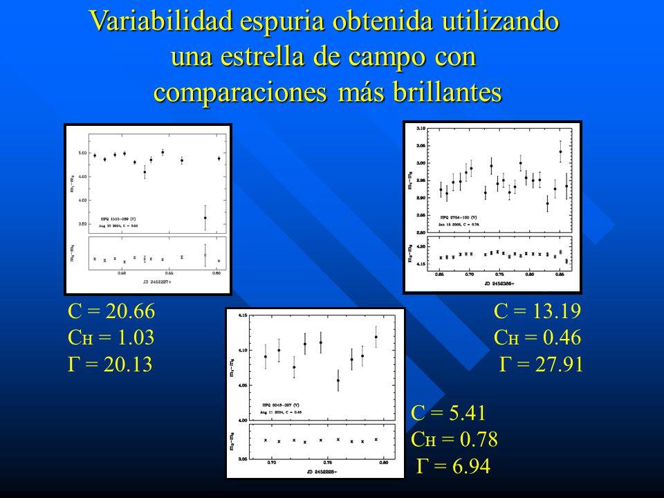 Variabilidad espuria obtenida utilizando una estrella de campo con comparaciones más brillantes C = 20.66 C H = 1.03 Γ = 20.13 C = 13.19 C H = 0.46 Γ = 27.91 C = 5.41 C H = 0.78 Γ = 6.94