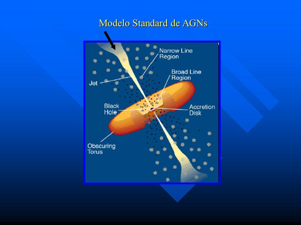 Modelo Standard de AGNs
