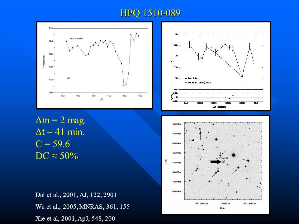 Dai et al., 2001, AJ, 122, 2901 Wu et al., 2005, MNRAS, 361, 155 Xie et al, 2001, ApJ, 548, 200 HPQ 1510-089 Δm = 2 mag.