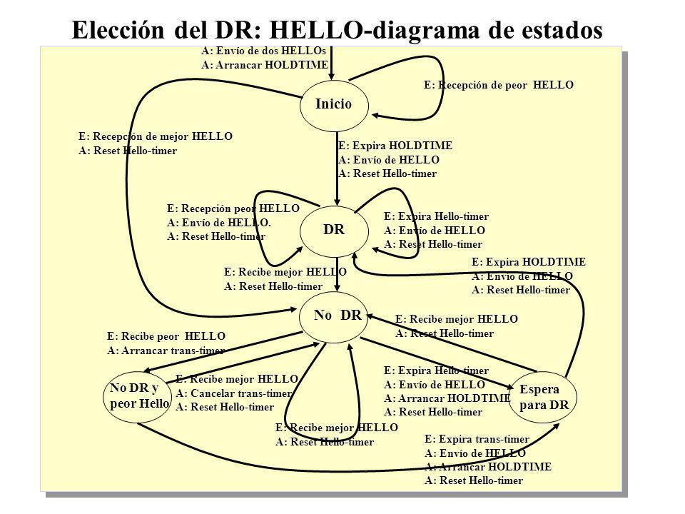 IP Multicast 1999 - grigotti@exa.unicen.edu.ar11 Elección del DR: HELLO-diagrama de estados Inicio No DR y peor Hello Espera para DR DR No DR A: Envío de dos HELLOs A: Arrancar HOLDTIME E: Recepción de mejor HELLO A: Reset Hello-timer E: Recepción de peor HELLO E: Recepción peor HELLO A: Envío de HELLO.