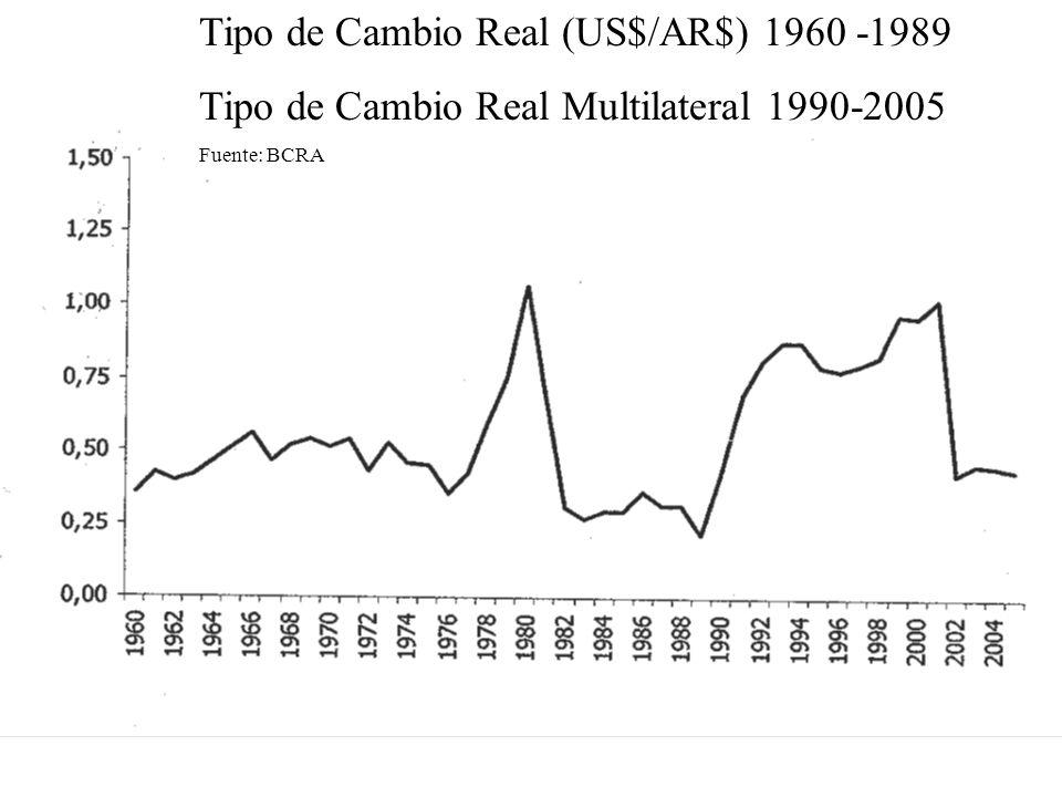Tipo de Cambio Real (US$/AR$) 1960 -1989 Tipo de Cambio Real Multilateral 1990-2005 Fuente: BCRA
