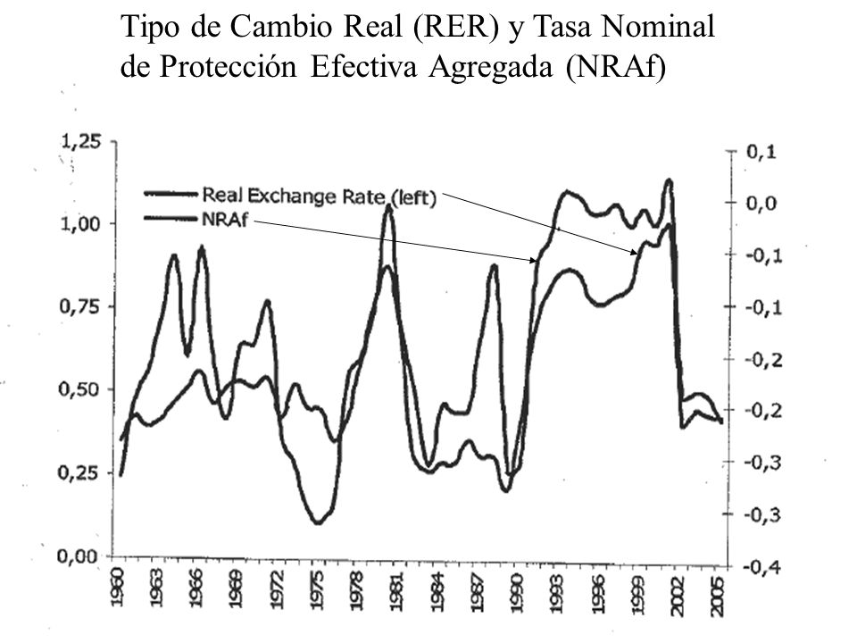 Tipo de Cambio Real (RER) y Tasa Nominal de Protección Efectiva Agregada (NRAf)