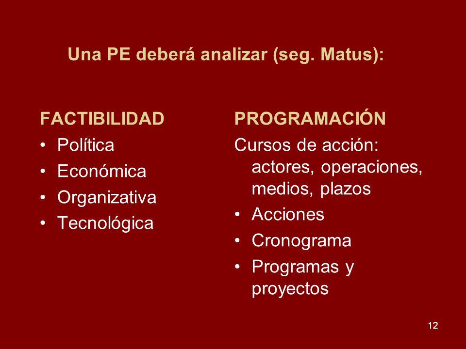 12 Una PE deberá analizar (seg. Matus): FACTIBILIDAD Política Económica Organizativa Tecnológica PROGRAMACIÓN Cursos de acción: actores, operaciones,