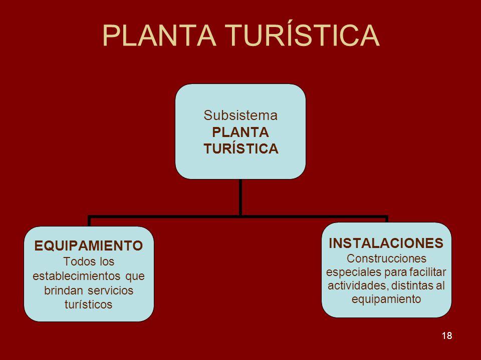 18 PLANTA TURÍSTICA Subsistema PLANTA TURÍSTICA EQUIPAMIENTO Todos los establecimientos que brindan servicios turísticos INSTALACIONES Construcciones