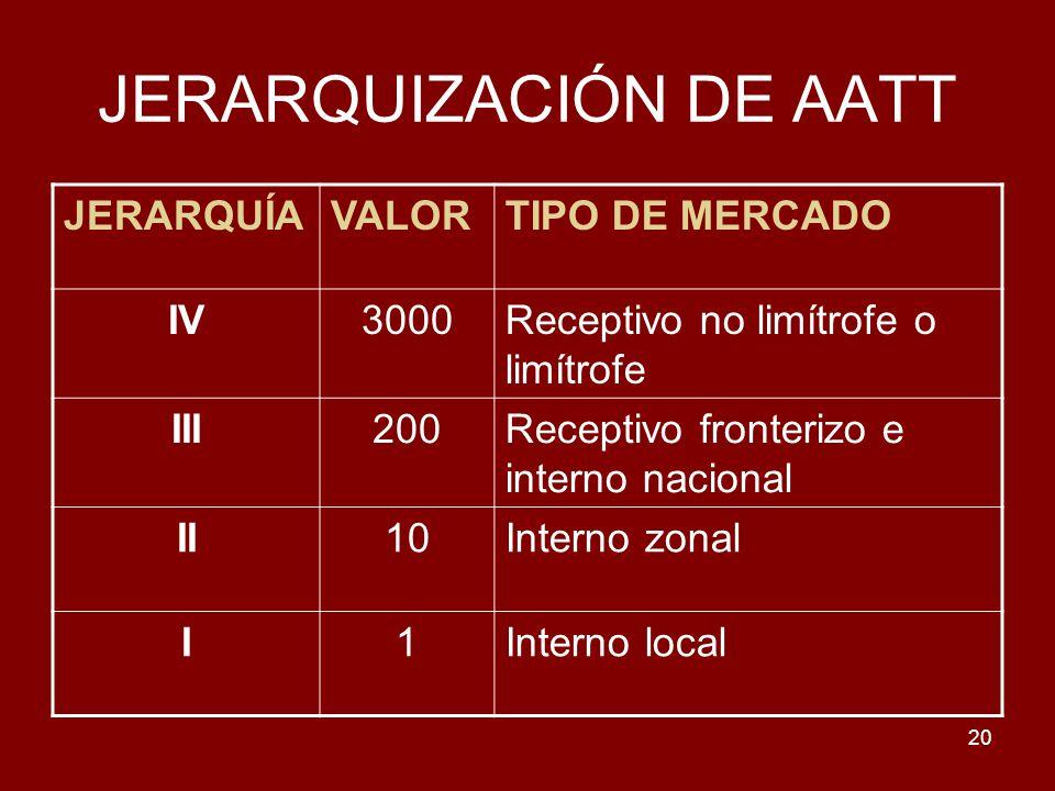 20 JERARQUIZACIÓN DE AATT JERARQUÍAVALORTIPO DE MERCADO IV3000Receptivo no limítrofe o limítrofe III200Receptivo fronterizo e interno nacional II10Int