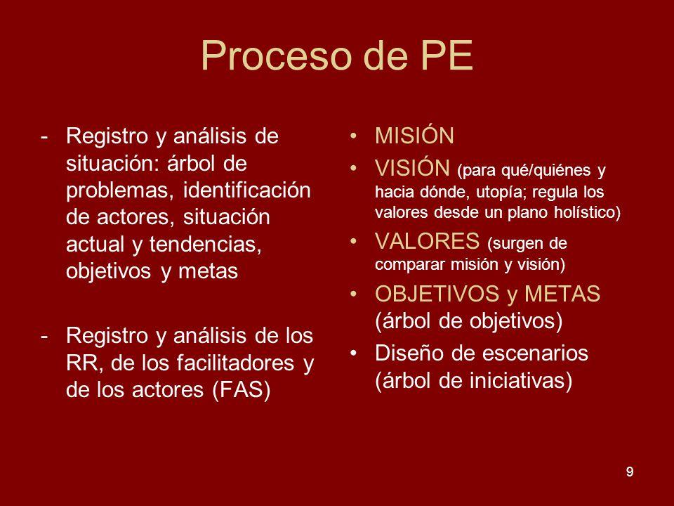 9 -Registro y análisis de situación: árbol de problemas, identificación de actores, situación actual y tendencias, objetivos y metas -Registro y análi