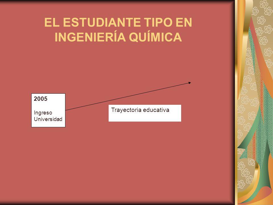 EL ESTUDIANTE TIPO EN INGENIERÍA QUÍMICA 2005 Ingreso Universidad Trayectoria educativa