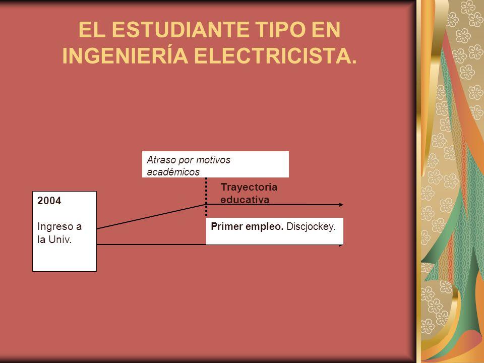 EL ESTUDIANTE TIPO EN INGENIERÍA ELECTRICISTA.2004 Ingreso a la Univ.