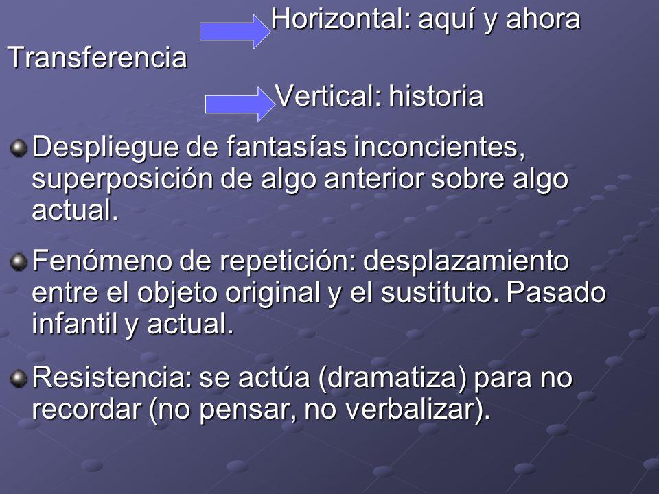 Horizontal: aquí y ahora Transferencia Vertical: historia Vertical: historia Despliegue de fantasías inconcientes, superposición de algo anterior sobr