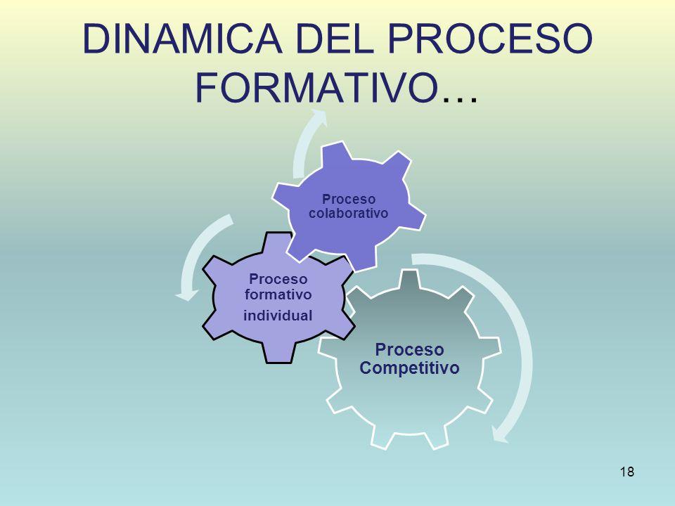 DINAMICA DEL PROCESO FORMATIVO… Proceso Competitivo Proceso formativo individual Proceso colaborativo 18