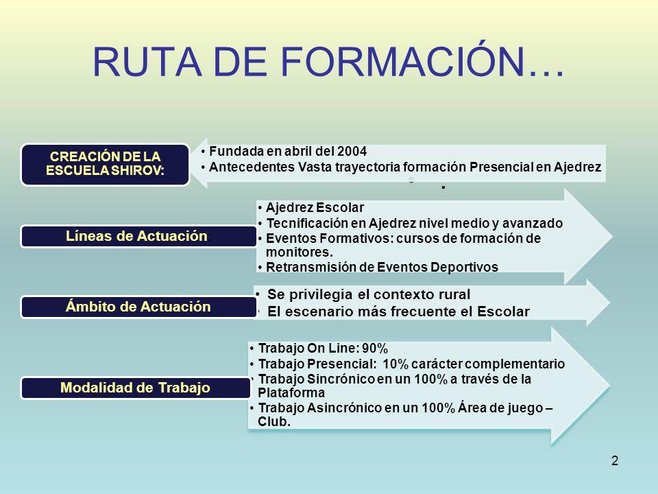 RUTA DE FORMACIÓN… 2. Fundada en abril del 2004 Antecedentes Vasta trayectoria formación Presencial en Ajedrez CREACIÓN DE LA ESCUELA SHIROV: Ajedrez