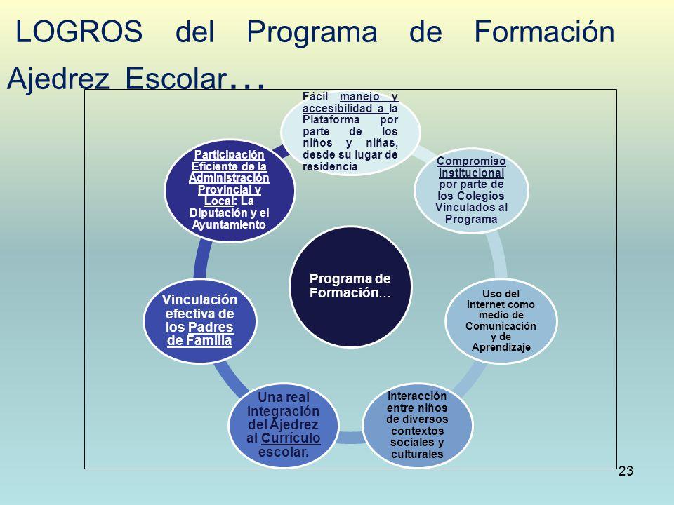 LOGROS del Programa de Formación Ajedrez Escolar … 23 Programa de Formación… Fácil manejo y accesibilidad a la Plataforma por parte de los niños y niñ