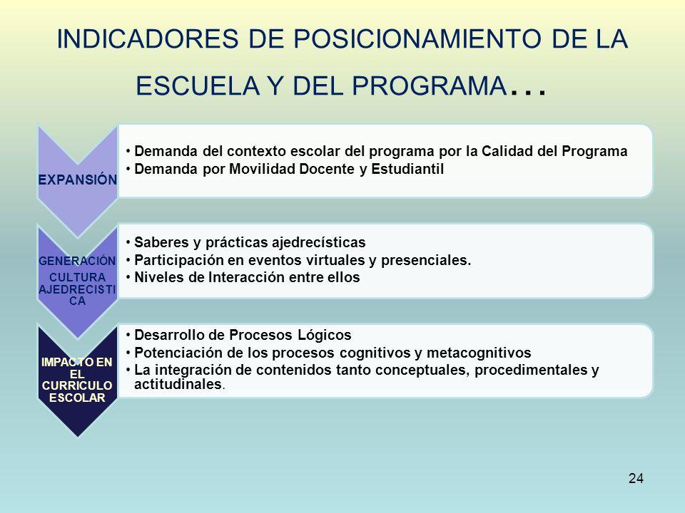 INDICADORES DE POSICIONAMIENTO DE LA ESCUELA Y DEL PROGRAMA … 24 EXPANSIÓN Demanda del contexto escolar del programa por la Calidad del Programa Deman