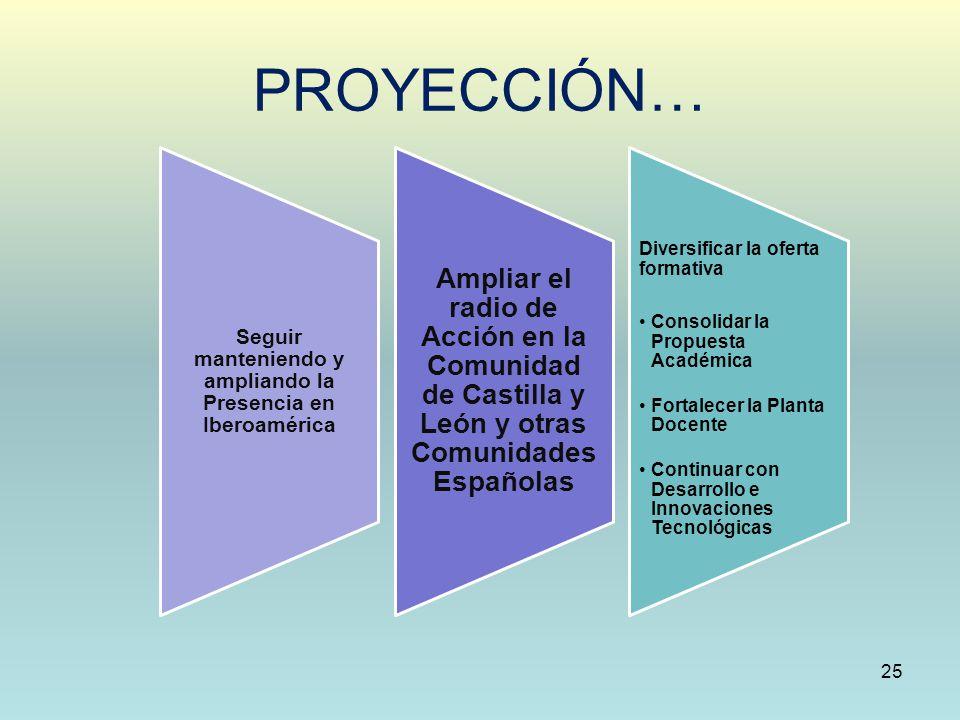 PROYECCIÓN… 25 Seguir manteniendo y ampliando la Presencia en Iberoamérica Ampliar el radio de Acción en la Comunidad de Castilla y León y otras Comun