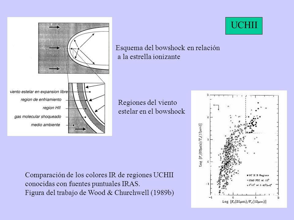 Esquema del bowshock en relación a la estrella ionizante Regiones del viento estelar en el bowshock Comparación de los colores IR de regiones UCHII conocidas con fuentes puntuales IRAS.